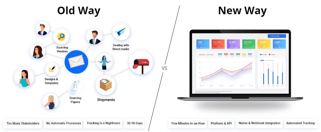 Automated Direct Mail - Old Way vs New Way